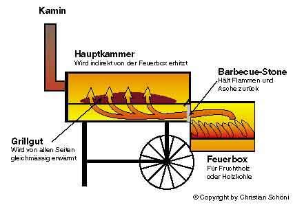 cappec pr zises schnelles digitales thermometer f r ofen smoker grill bbq r ucherofen mit gro em. Black Bedroom Furniture Sets. Home Design Ideas